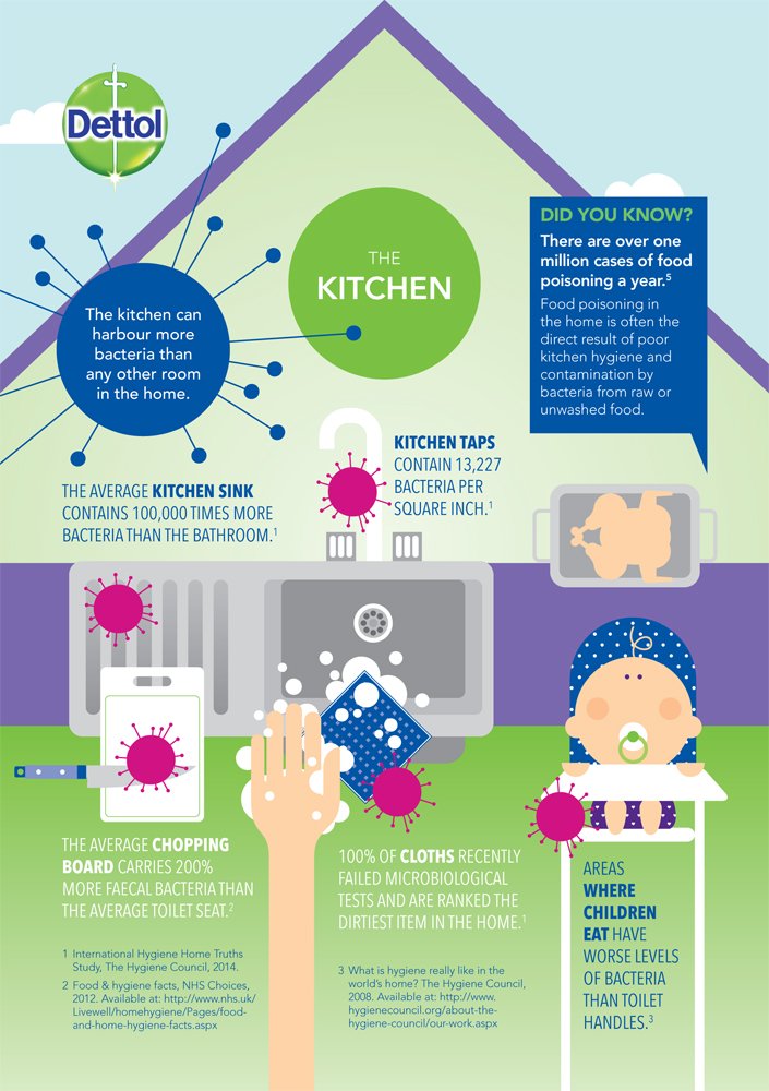 How To Reduce The Spread Of Bacteria In Your Kitchen