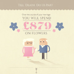 How much will your partner spend on flowers for you? Find out!