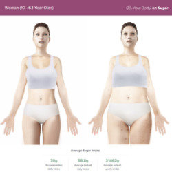 The new 'your body on sugar' tool